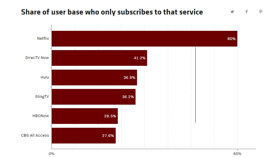 Porcentaje usuarios y plataformas VOD