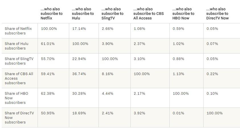 Porcentaje usuarios y plataformas con un único servicio