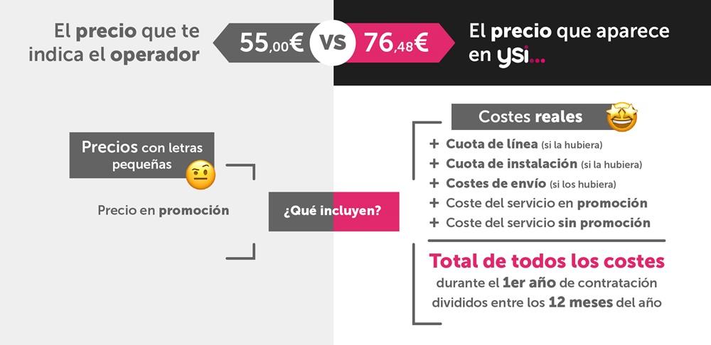 Gráfico de ysi...sobre el coste medio mensual