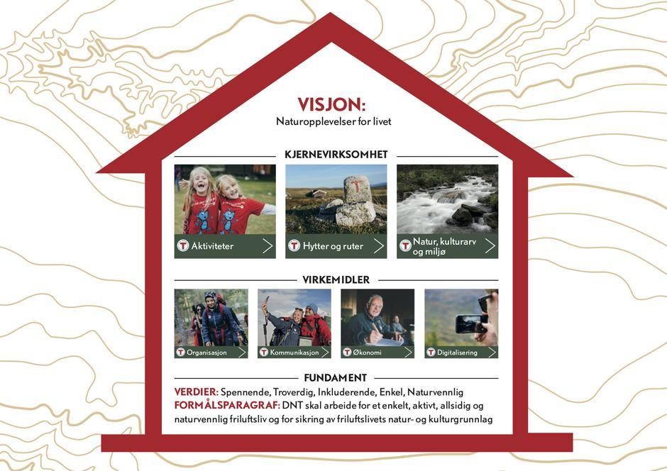 DNT-hytta viser hvordan DNTs verdier og formålsparagraf er fundamentet for all vår virksomhet.