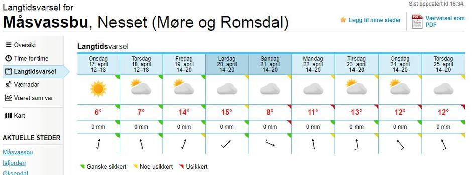 Langtidsvarsel for Måsvassbu 16.04.19.