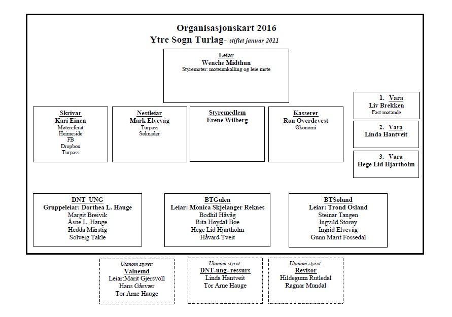Organisasjonskart 2016