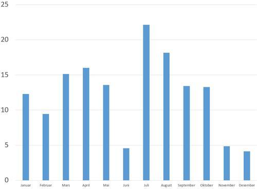 Skoddeberghytta - besøksstatistikk