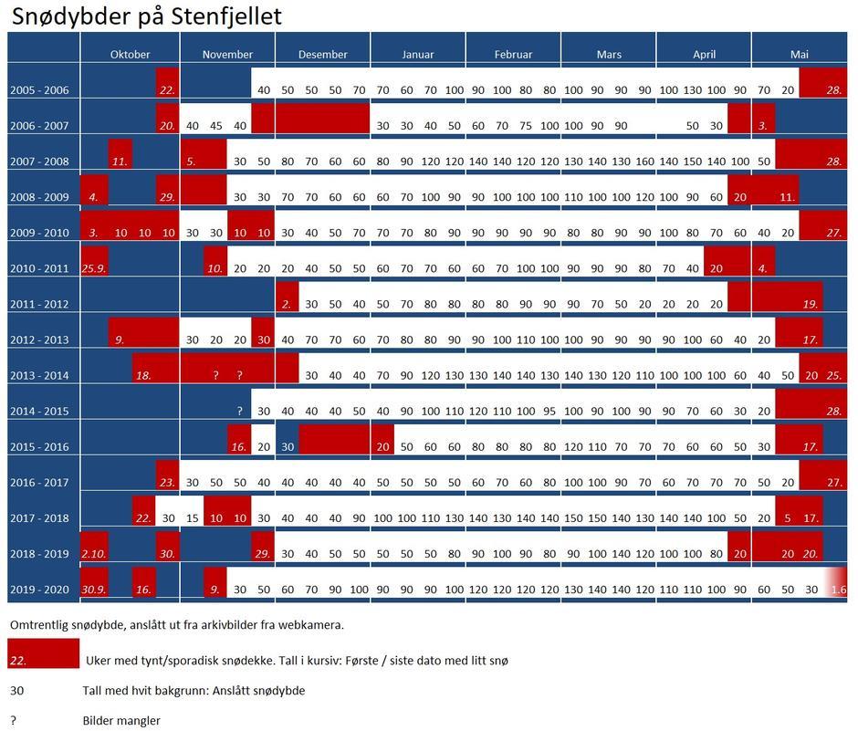 Snødekke ved Stenfjellhytta 2005 - 2020