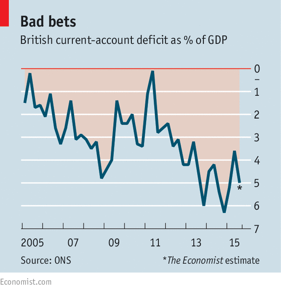 budget deficit and current deficit in india relationship A positive relationship of external public debt (epd) with budget deficit (bd), current account deficit (cad), and exchange rate depreciation (erd) however, their strength of relationship.