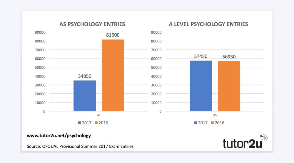 Blog Tutor2u Psychology