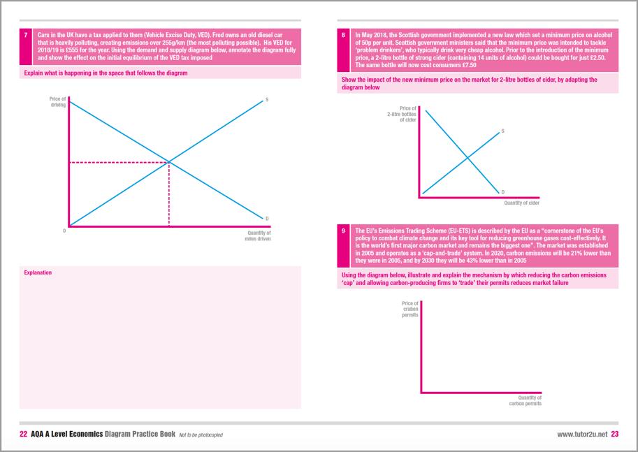 AQA A    Level       Economics       Diagram    Practice Book      Economics
