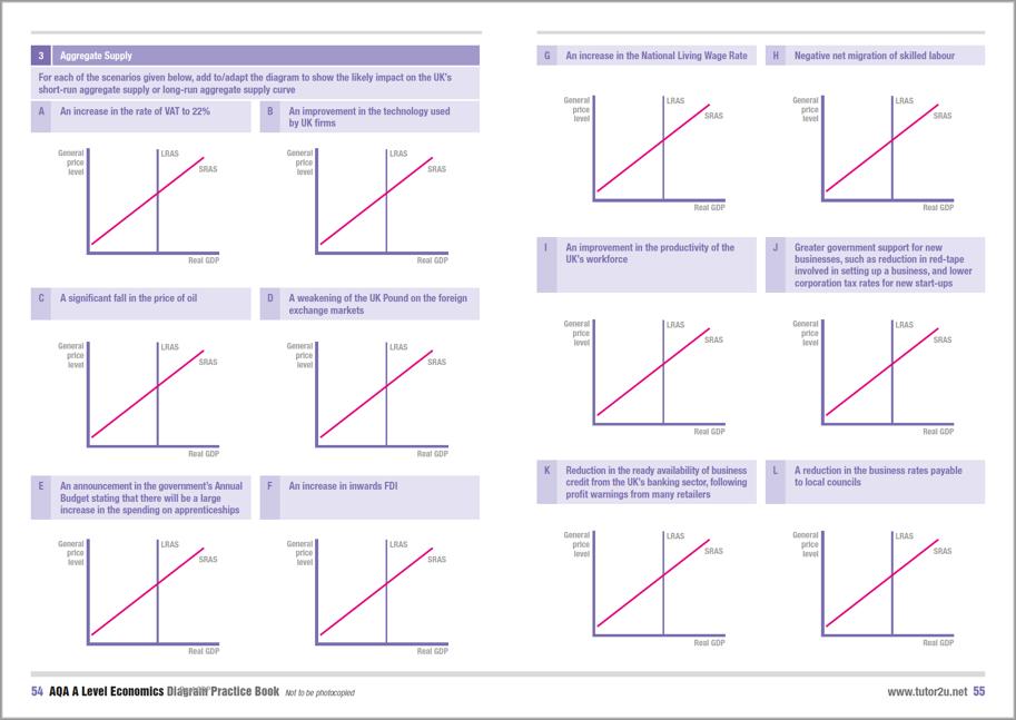 Introducing the AQA A   Level       Economics       Diagram            Economics