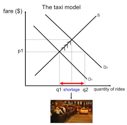 Uber's surge pricing and economic models | Economics | tutor2u