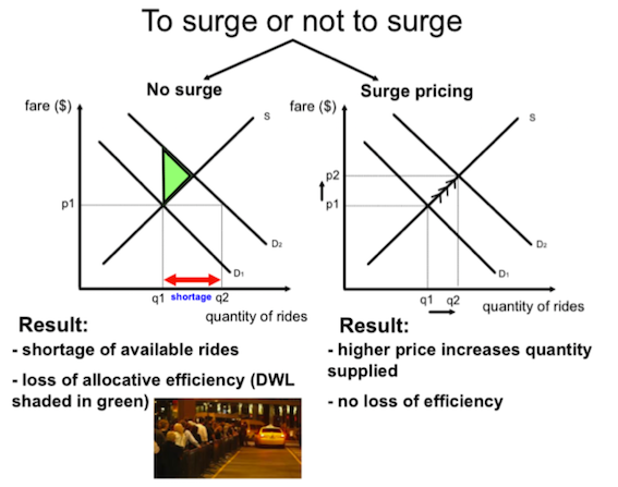 When Does Uber Pay >> Uber's surge pricing and economic models | tutor2u Economics