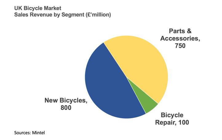 Market in Focus - UK Bicycle Market | Business | tutor2u