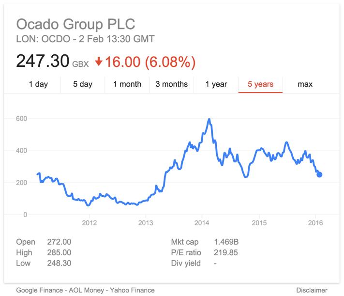 Ocado share price ipo