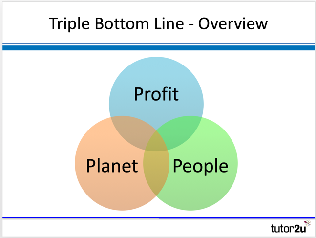 sustainability and the triple bottom line Corporate social responsibility mandates usually revolve around the triple bottom line approach to organisational sustainability (cips: balancing commercial and sustainability issues purpose).