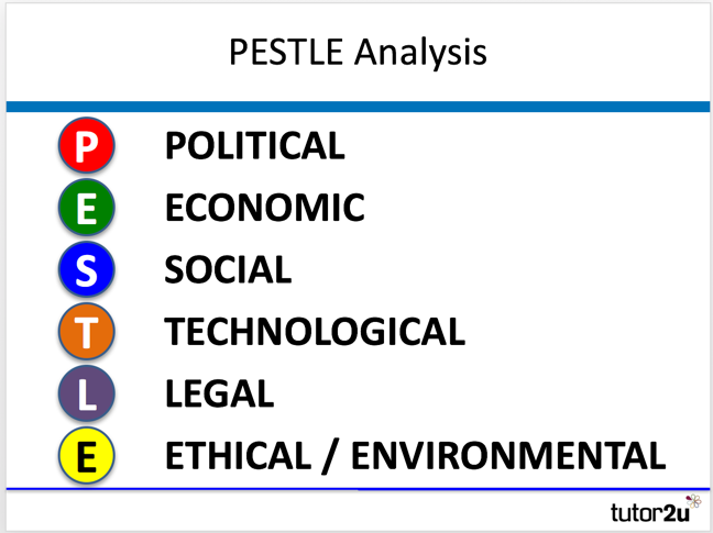 PESTLE Analysis | tutor2u Business