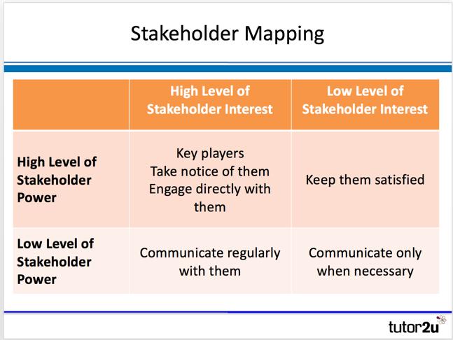 Stakeholder Mapping Tutor2u Business