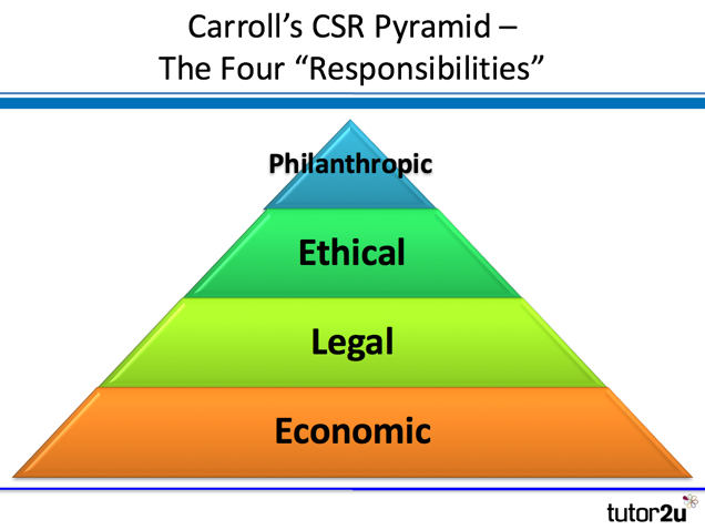 Carroll's CSR Pyramid | tutor2u Business