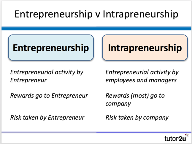 entrepreneur vs intrepreneur Entrepreneur vs intrapreneur as both entrepreneur and intrapreneur share  similar qualities like conviction, creativity, zeal and insight, the two.