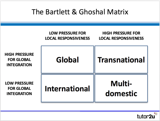 Bartlett & Ghoshal Model of International… | Business | tutor2u