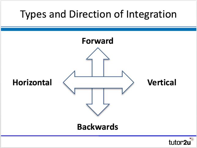 types of integration tutor2u business Vertical V Horizontal Integration types of integration