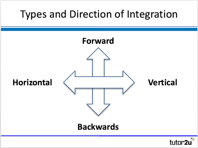 Types Of Integration Tutor2u Business