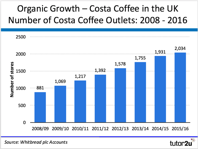 ... Costa Coffee in the UK  Number of Costa Coffee Outlets  2008 - 2016 e4d194bc1a4