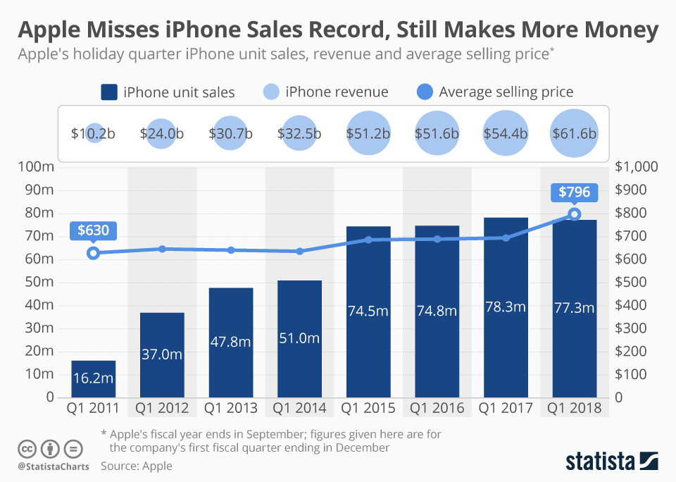 Apple Verkaufszahlen 2021