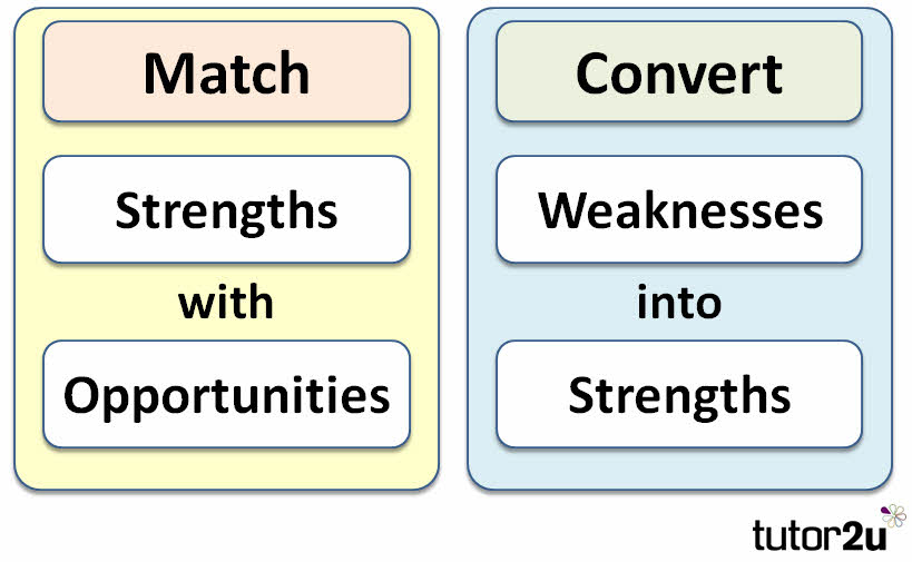 Swot Analysis | Tutor2U Business