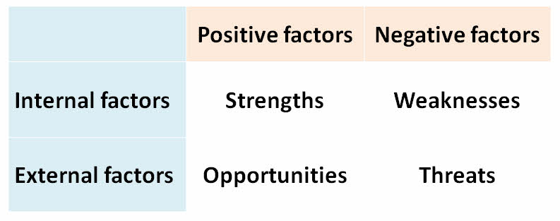 Swot Analysis  TutorU Business