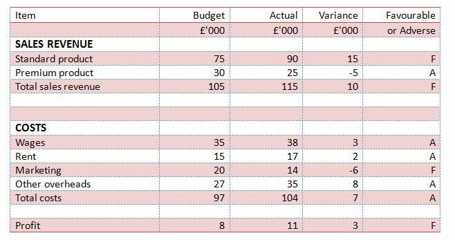 variances illustrated example tutor2u business
