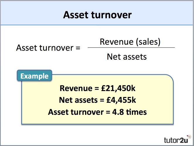 Asset Turnover | tutor2u Business