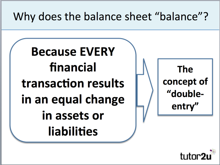 Balance Sheet  Introduction  TutorU Business