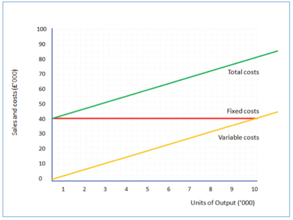 remember that to calculate break even we need to know total costs the total cost line is shown in green on the chart