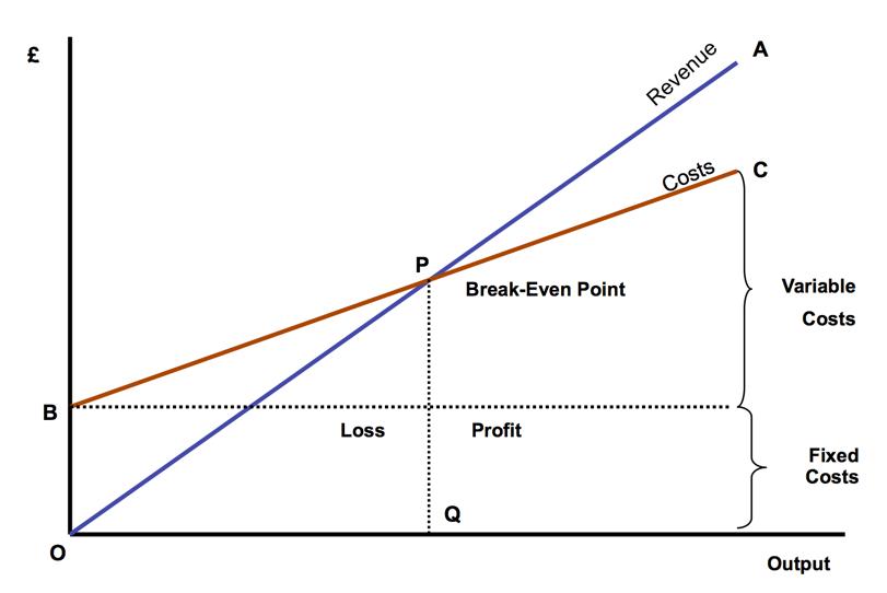 Breakeven Point (GCSE)  Define Breakeven Analysis