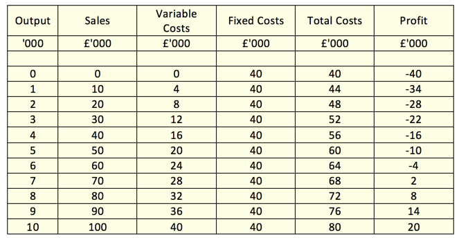 Cost U Less >> Calculating Breakeven Output - Formulae | tutor2u Business