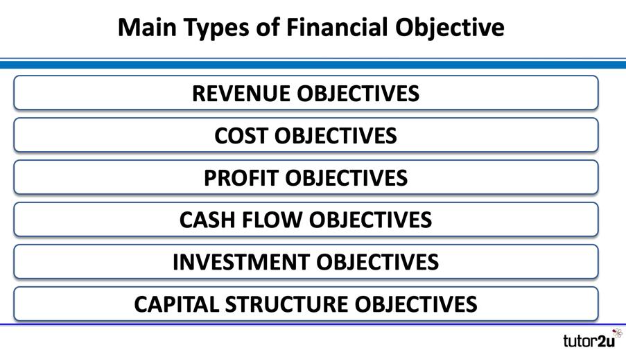 Internal and External Influences on Financial… | Business