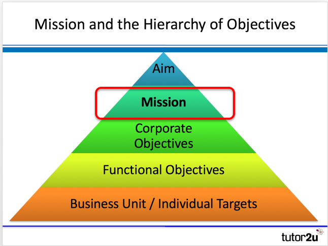 Mission Statements and Business Objectives | Business | tutor2u