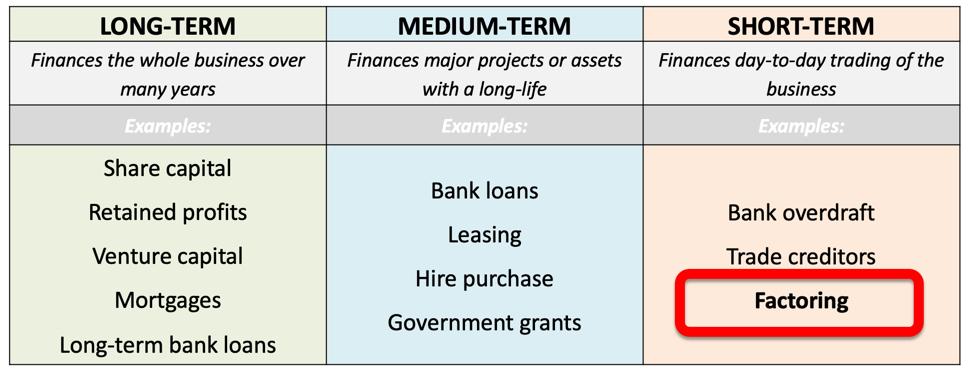 Sources Of Finance Debt Factoring Business Tutor2u