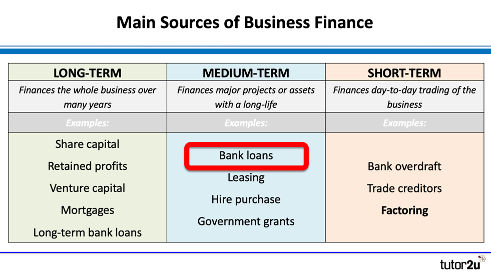 Sources Of Finance Bank Loans Business Tutor2u