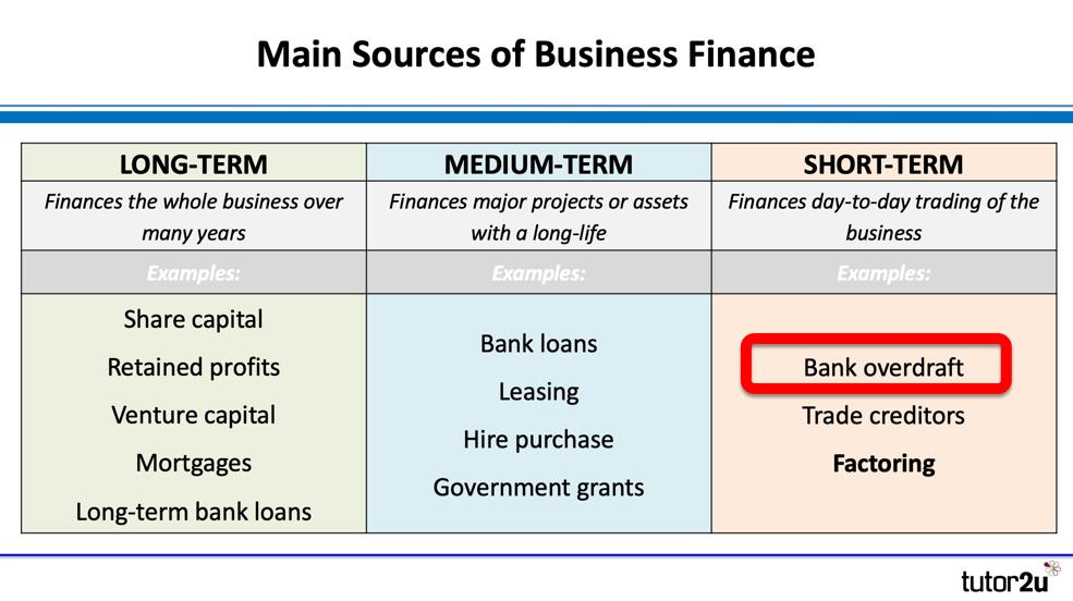 Sources Of Finance Bank Overdraft Business Tutor2u