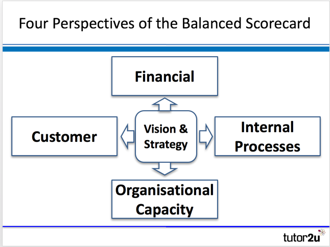 The Balanced Scorecard Translating Strategy Into Action Pdf