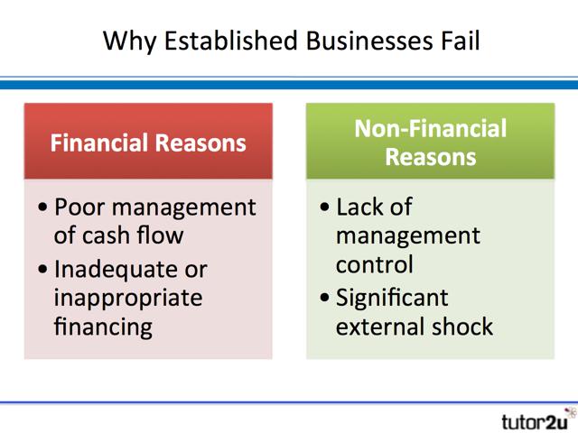 Business failure | Business | tutor2u