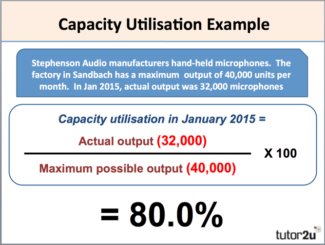 Capacity Utilisation | Business | tutor2u