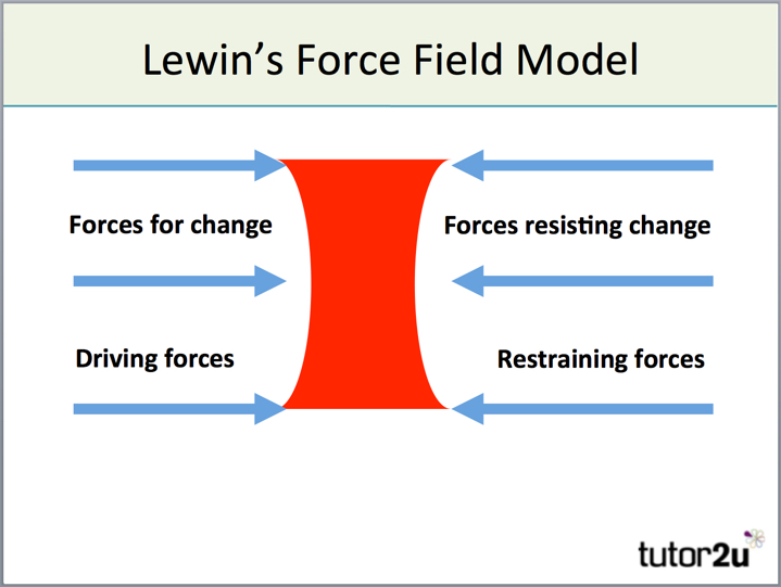 Models Of Change Management - Lewin'S Force Field… | Tutor2U Business