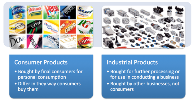 Classification of Industrial products - Industrial goods ...
