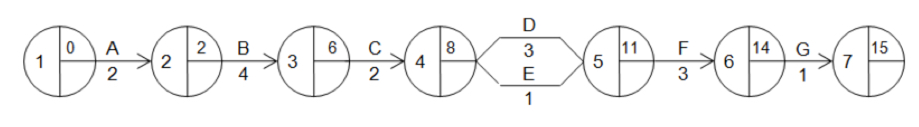 Critical path analysis tutor2u business lfts are calculated by looking right to left on the network diagram so ccuart Images