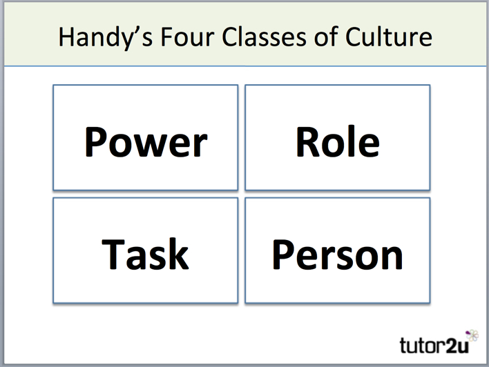 charles handy organisation According to charles handys model, there are 4 types of culture which an organizations follows - power, task culture, person culture and role culture.