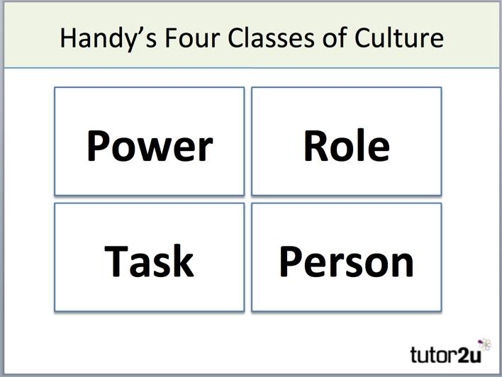 Handys Model Of Organisational Culture Tutor2u Business