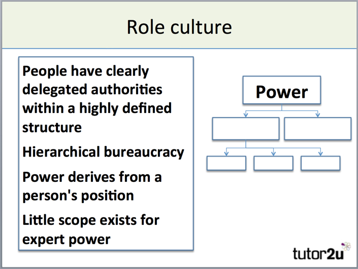 Handys Model Of Organisational Culture Tutor2u Business
