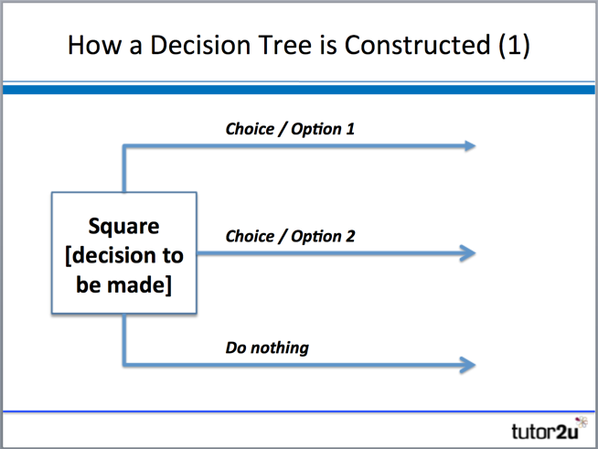 Decision trees tutor2u business next we add in the associated costs outcome probabilities and financial results for each outcome ccuart Image collections
