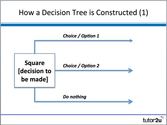 Decision Trees | Business | tutor2u